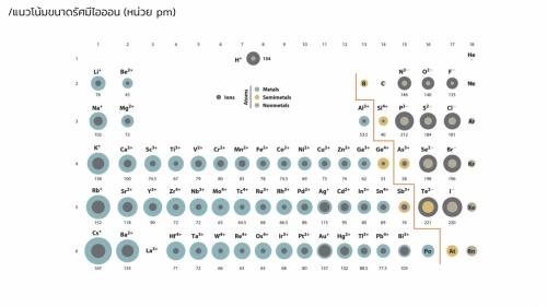 Woravith-Periodic (11)