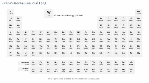 Woravith-Periodic (13)