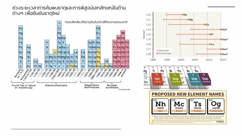 Woravith-Periodic (4)