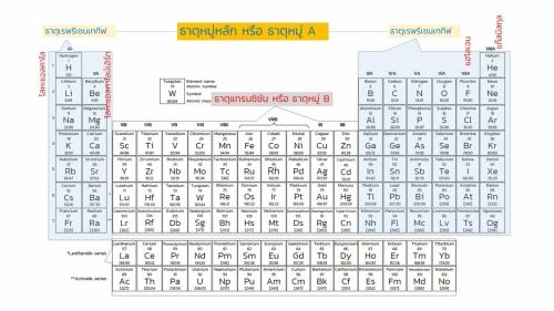 Woravith-Periodic (6)