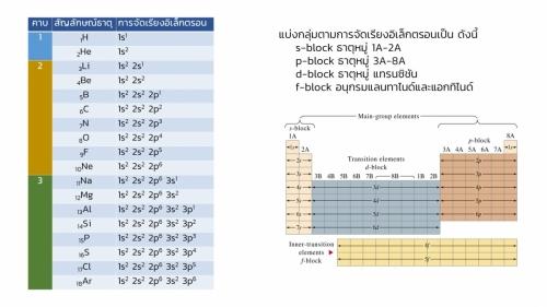 Woravith-Periodic (7)